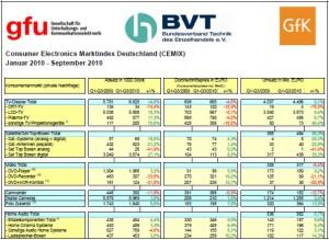 Marktindex Kamera Deutschland Q3 2010